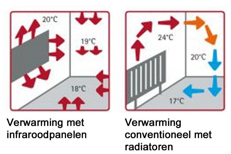 Principe infrarood verwarming